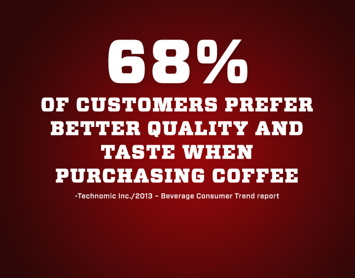 Customers Prefer Better Quality