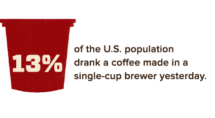 13% of the U.S. population drank a coffee made in a single-cup brewer yesterday.