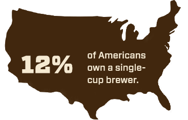 12% of Americans own a single-cup brewer.