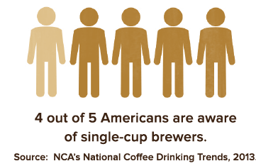 4 out of 5 Americans are aware of single-cup brewers.